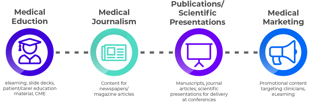 types of medcomms