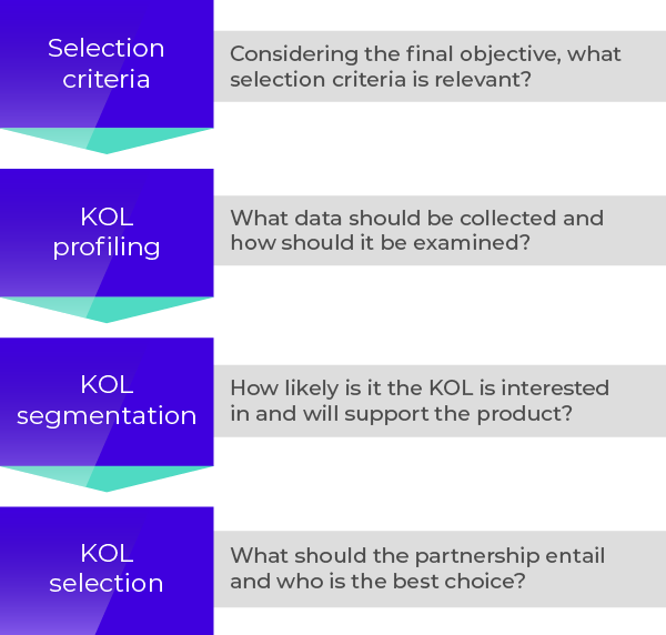 Key Opinion Leaders — InkLab Medical Communications on