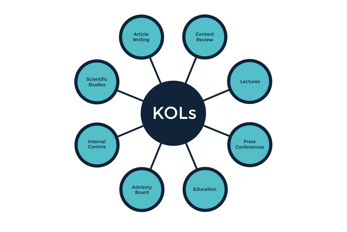 KOL_activities