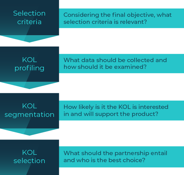 selecting-kols_1-new